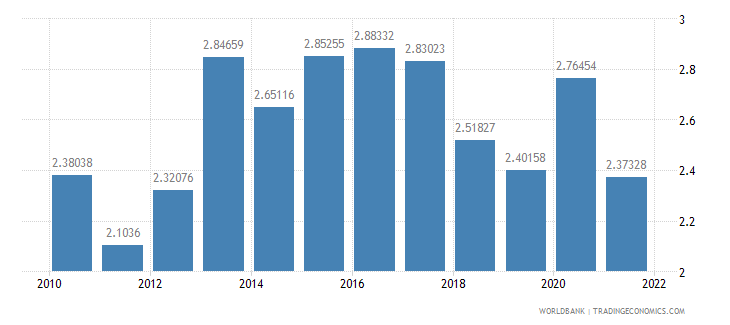 sweden total reserves in months of imports wb data
