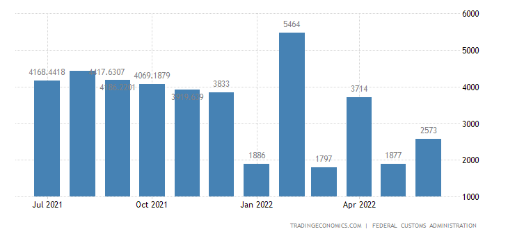 Switzerland Balance of Trade