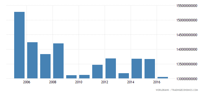 switzerland central government debt total current lcu wb data