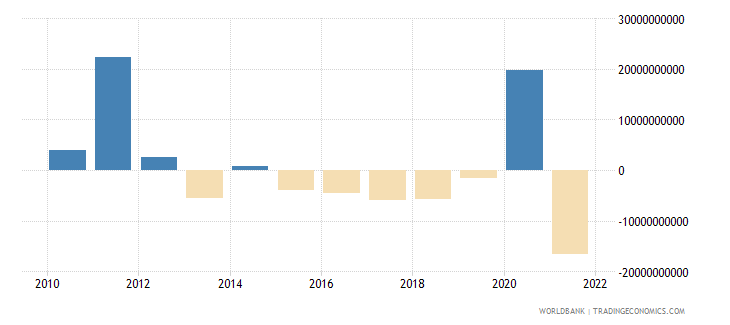 switzerland changes in inventories us dollar wb data