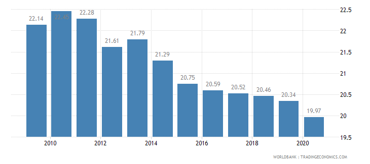 switzerland employment in industry percent of total employment wb data