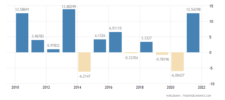 switzerland exports of goods and services annual percent growth wb data