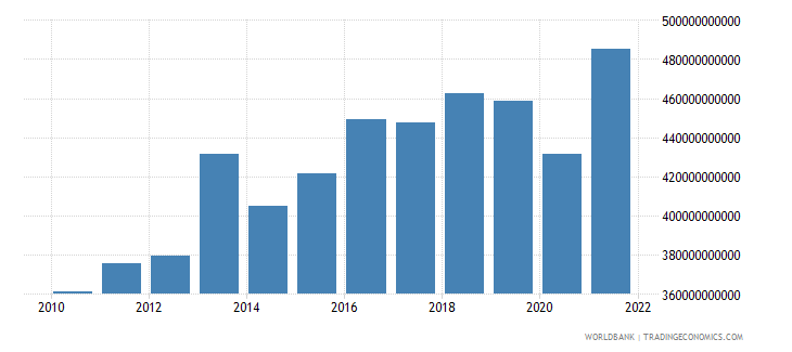 switzerland exports of goods and services constant lcu wb data