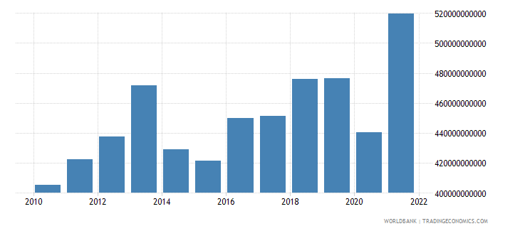 switzerland exports of goods and services current lcu wb data