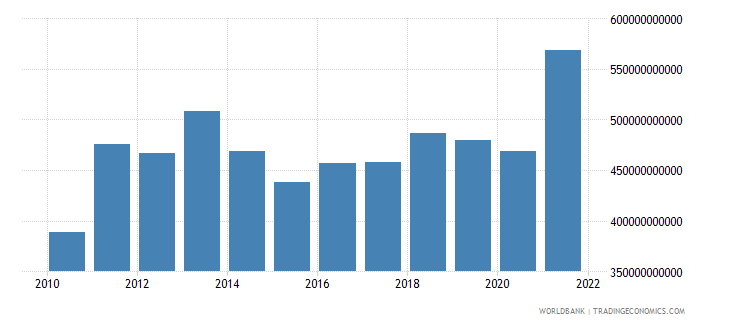 switzerland exports of goods and services us dollar wb data