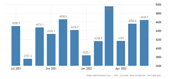 Switzerland Exports of Investment Goods