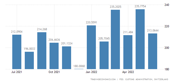 Switzerland Exports of Unformed Synthetic Material