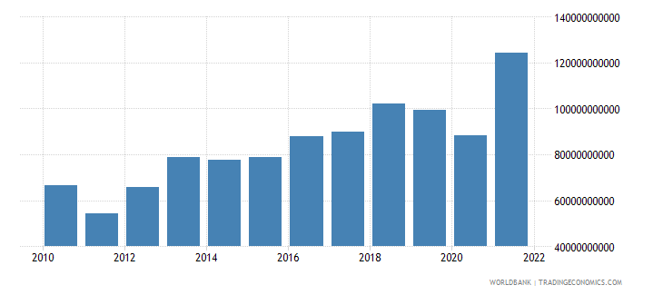 switzerland external balance on goods and services constant lcu wb data