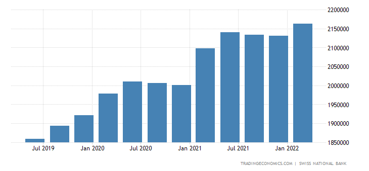 Switzerland Government External Debt