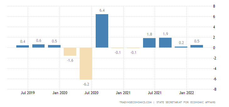 Switzerland GDP Growth Rate