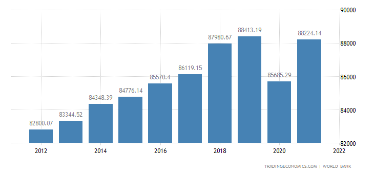 Switzerland GDP per capita