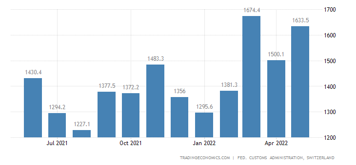 Switzerland Imports of Agriculture & Forestry