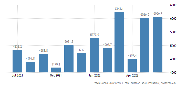 Switzerland Imports of Chemical Products