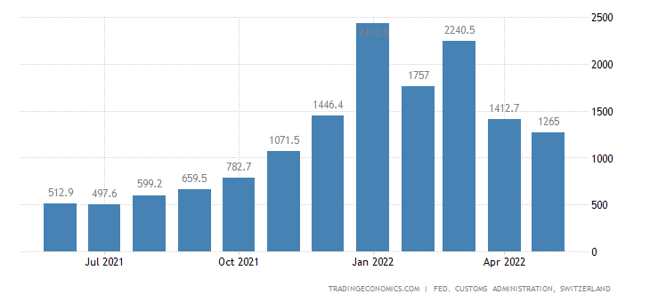 Switzerland Imports of Energy