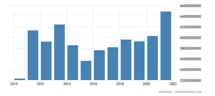 switzerland imports of goods and services us dollar wb data