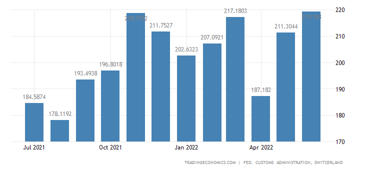 Switzerland Imports of Household Articles
