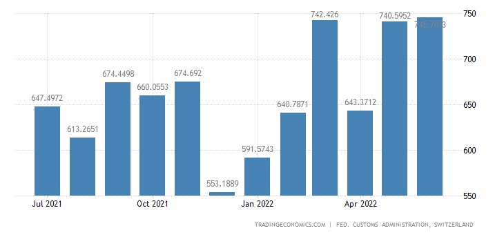 Switzerland Imports of Leather, Rubber, & Plastic Products