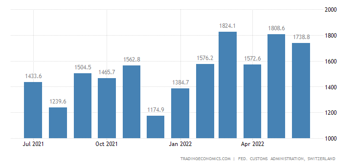 Switzerland Imports of Metal Products
