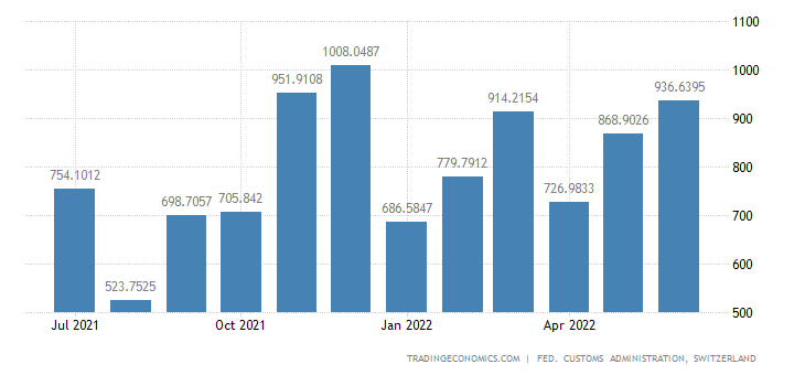 Switzerland Imports of Personal Automobiles