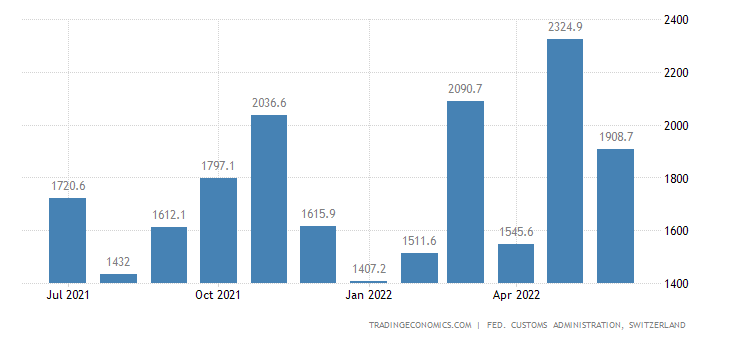 Switzerland Imports of Precision Instruments & Watches