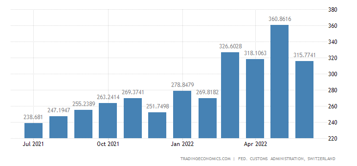 Switzerland Imports of Semi-manufactures For Food Production