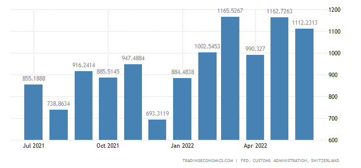 Switzerland Imports of Semi-manufactures Made of Metal