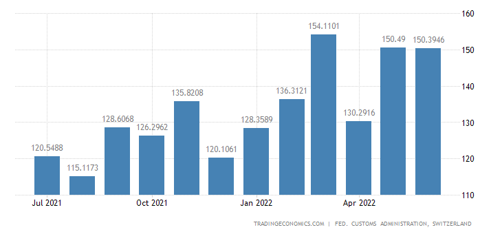 Switzerland Imports of Semin-manufactures of Paper