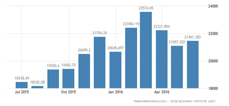 Switzerland Imports of Total 2 (wda)