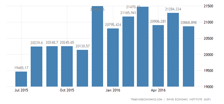 Switzerland Imports of Total 2