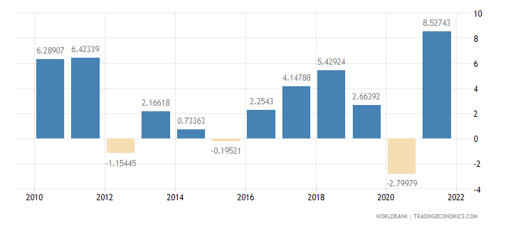 switzerland industry value added annual percent growth wb data