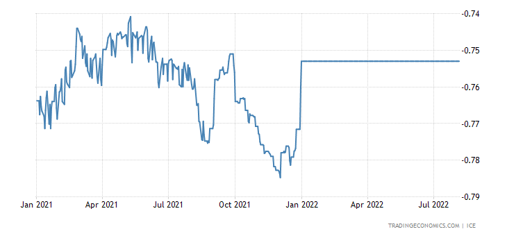 Ringgit Foreign Exchange Rates