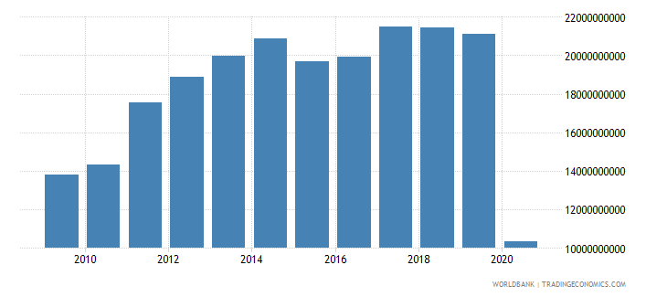 switzerland international tourism expenditures us dollar wb data