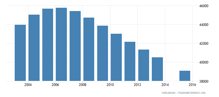 switzerland population age 13 female wb data