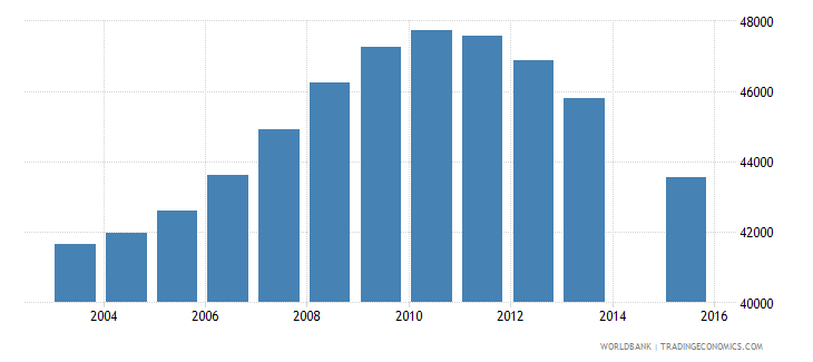 switzerland population age 17 female wb data