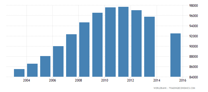 switzerland population age 18 total wb data