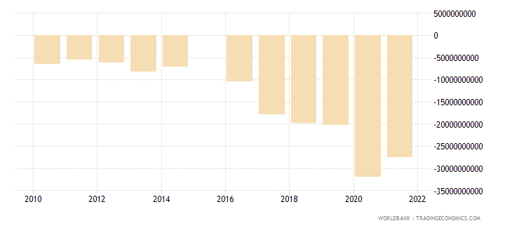 switzerland terms of trade adjustment constant lcu wb data