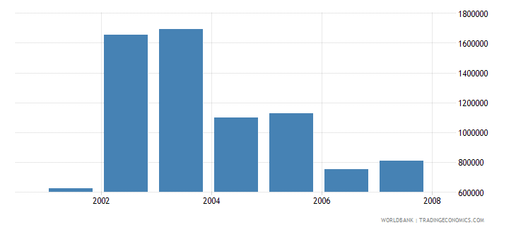 switzerland total businesses registered number wb data