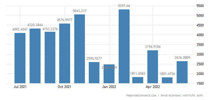 Switzerland Trade Balance Total 1 (wda)