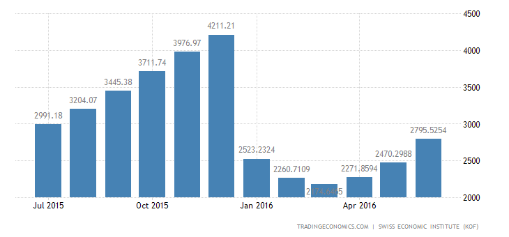 Switzerland Trade Balance Total 2 (trend)