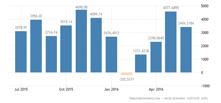 Switzerland Trade Balance Total 2