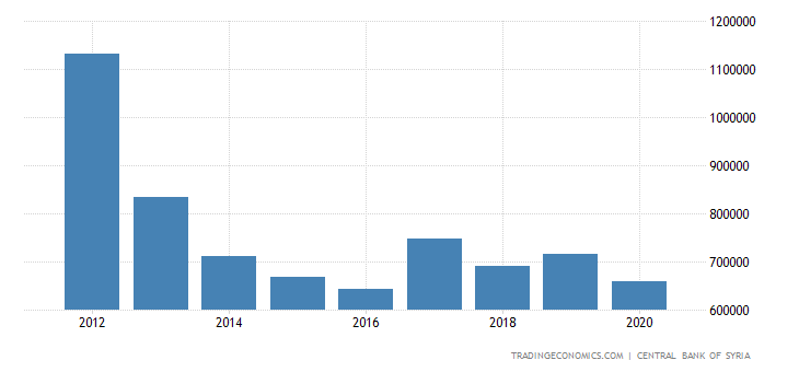 Syria GDP Constant Prices
