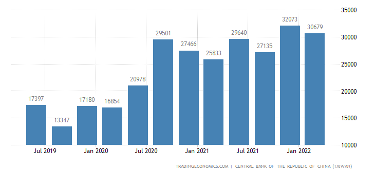 Taiwan Current Account