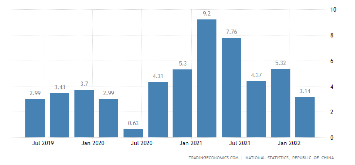 Taiwan GDP Annual Growth Rate