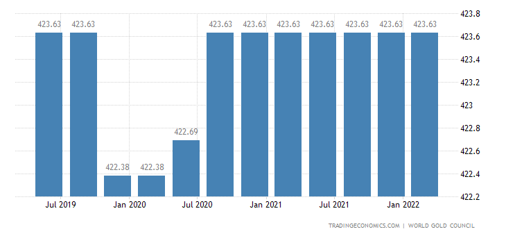 Taiwan Gold Reserves