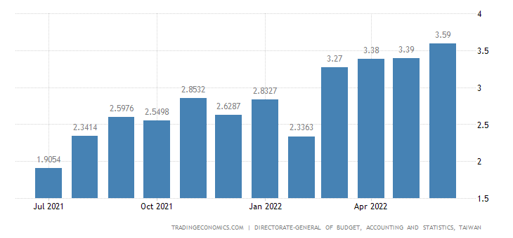 Taiwan Inflation Rate