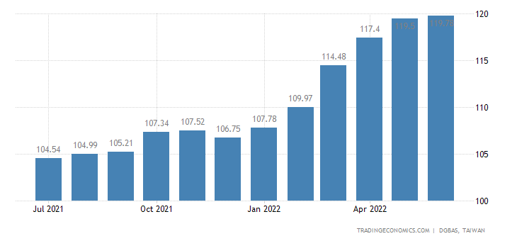 Taiwan Wholesale Prices