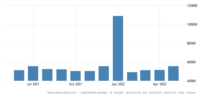 Taiwan Average Monthly Wage In Industry and Services