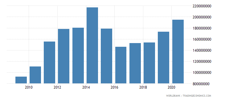 tajikistan agriculture value added us dollar wb data