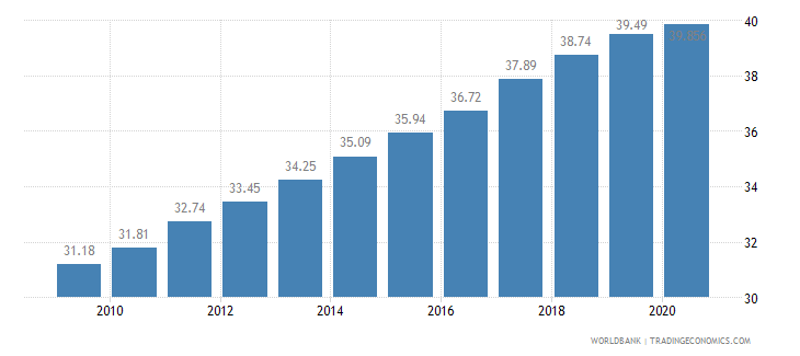 tajikistan employment in services percent of total employment wb data