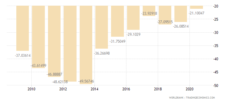 tajikistan external balance on goods and services percent of gdp wb data